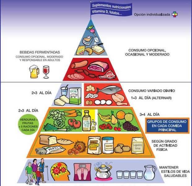 Nueva pirámide alimentaria con suplementos nutricionales